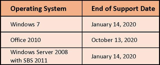 Windows End Dates
